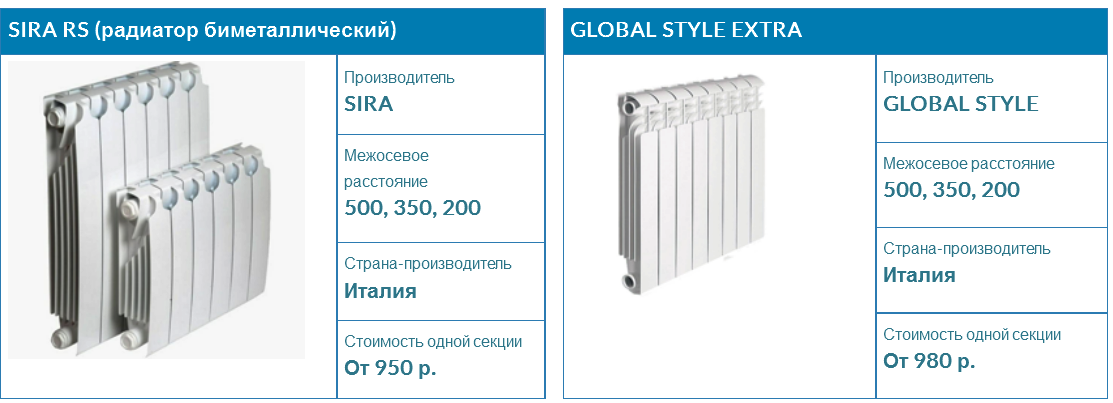 radiatory-otopleniya-v-zheleznodorozhnom